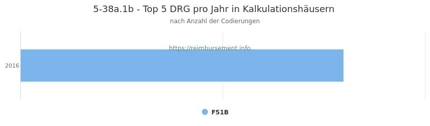 5-38a.1b Verteilung und Anzahl der zuordnungsrelevanten Fallpauschalen (DRG) zur Prozedur (OPS Codes) pro Jahr, in Fällen der Kalkulationskrankenhäuser.