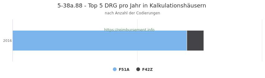 5-38a.88 Verteilung und Anzahl der zuordnungsrelevanten Fallpauschalen (DRG) zur Prozedur (OPS Codes) pro Jahr, in Fällen der Kalkulationskrankenhäuser.