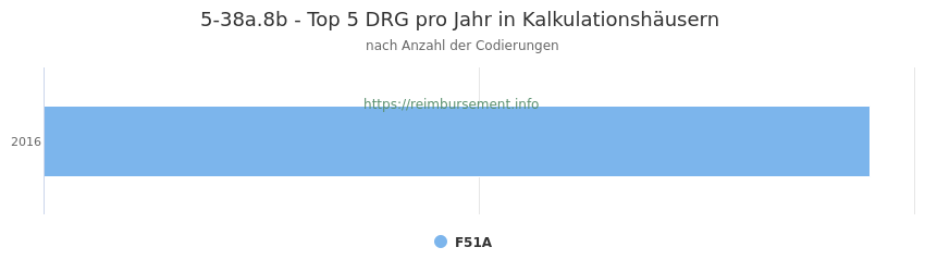 5-38a.8b Verteilung und Anzahl der zuordnungsrelevanten Fallpauschalen (DRG) zur Prozedur (OPS Codes) pro Jahr, in Fällen der Kalkulationskrankenhäuser.