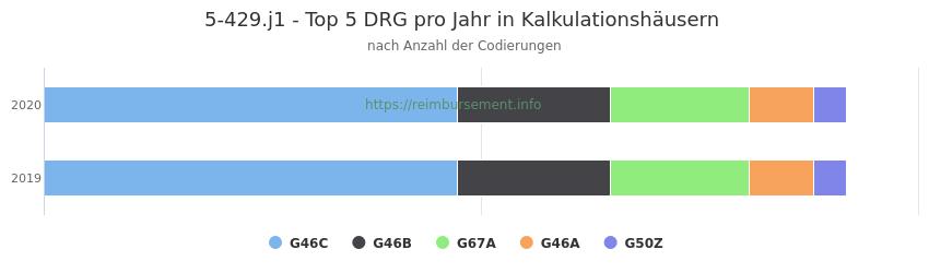 5-429.j1 Verteilung und Anzahl der zuordnungsrelevanten Fallpauschalen (DRG) zur Prozedur (OPS Codes) pro Jahr, in Fällen der Kalkulationskrankenhäuser.