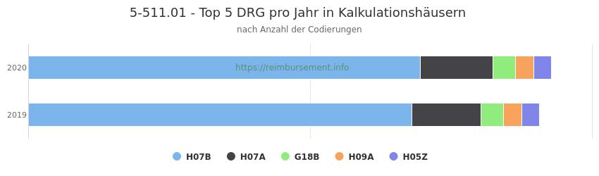 5-511.01 Verteilung und Anzahl der zuordnungsrelevanten Fallpauschalen (DRG) zur Prozedur (OPS Codes) pro Jahr, in Fällen der Kalkulationskrankenhäuser.