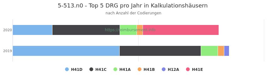 5-513.n0 Verteilung und Anzahl der zuordnungsrelevanten Fallpauschalen (DRG) zur Prozedur (OPS Codes) pro Jahr, in Fällen der Kalkulationskrankenhäuser.