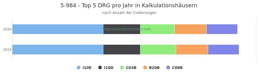 5-984 Verteilung und Anzahl der zuordnungsrelevanten Fallpauschalen (DRG) zur Prozedur (OPS Codes) pro Jahr, in Fällen der Kalkulationskrankenhäuser.
