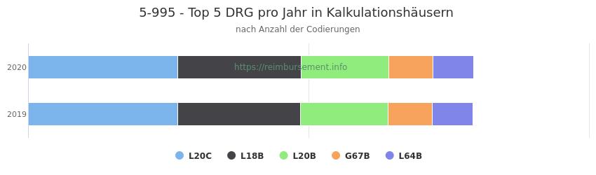 5-995 Verteilung und Anzahl der zuordnungsrelevanten Fallpauschalen (DRG) zur Prozedur (OPS Codes) pro Jahr, in Fällen der Kalkulationskrankenhäuser.