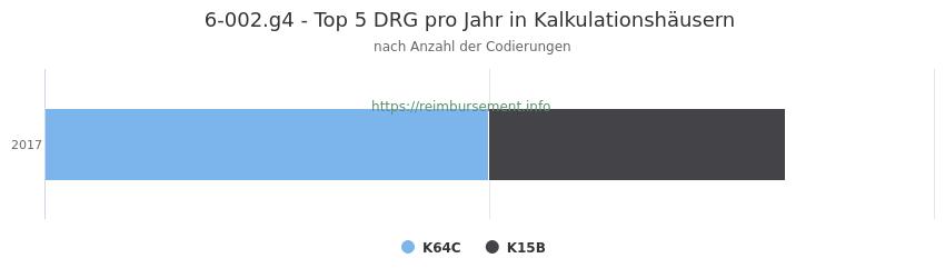6-002.g4 Verteilung und Anzahl der zuordnungsrelevanten Fallpauschalen (DRG) zur Prozedur (OPS Codes) pro Jahr, in Fällen der Kalkulationskrankenhäuser.