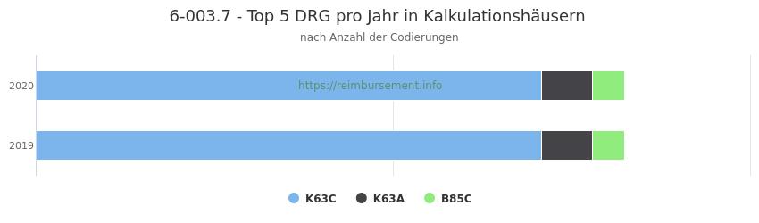 6-003.7 Verteilung und Anzahl der zuordnungsrelevanten Fallpauschalen (DRG) zur Prozedur (OPS Codes) pro Jahr, in Fällen der Kalkulationskrankenhäuser.