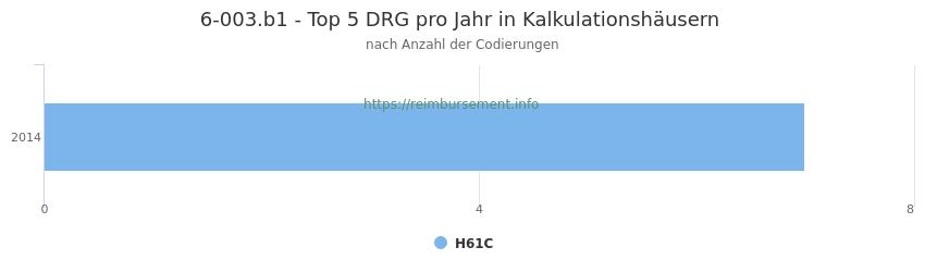 6-003.b1 Verteilung und Anzahl der zuordnungsrelevanten Fallpauschalen (DRG) zur Prozedur (OPS Codes) pro Jahr, in Fällen der Kalkulationskrankenhäuser.