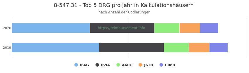 8-547.31 Verteilung und Anzahl der zuordnungsrelevanten Fallpauschalen (DRG) zur Prozedur (OPS Codes) pro Jahr, in Fällen der Kalkulationskrankenhäuser.