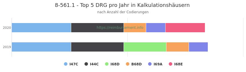 8-561.1 Verteilung und Anzahl der zuordnungsrelevanten Fallpauschalen (DRG) zur Prozedur (OPS Codes) pro Jahr, in Fällen der Kalkulationskrankenhäuser.