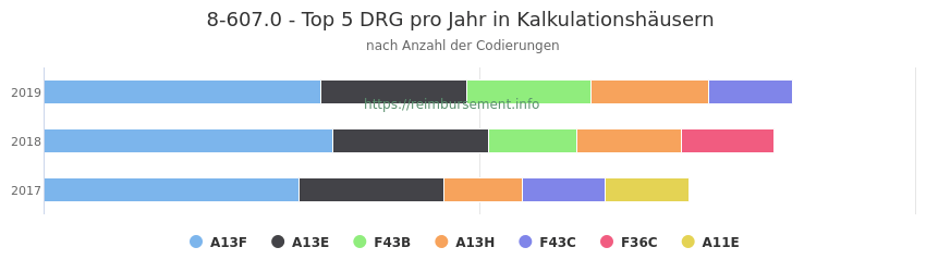 8-607.0 Verteilung und Anzahl der zuordnungsrelevanten Fallpauschalen (DRG) zur Prozedur (OPS Codes) pro Jahr, in Fällen der Kalkulationskrankenhäuser.