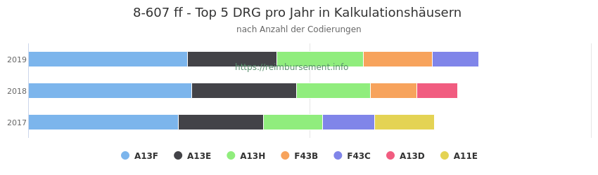 8-607 Verteilung und Anzahl der zuordnungsrelevanten Fallpauschalen (DRG) zur Prozedur (OPS Codes) pro Jahr, in Fällen der Kalkulationskrankenhäuser.