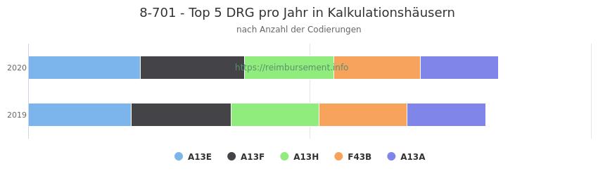 8-701 Verteilung und Anzahl der zuordnungsrelevanten Fallpauschalen (DRG) zur Prozedur (OPS Codes) pro Jahr, in Fällen der Kalkulationskrankenhäuser.