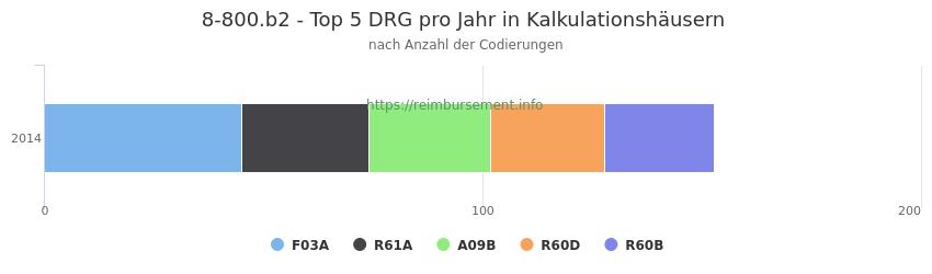 8-800.b2 Verteilung und Anzahl der zuordnungsrelevanten Fallpauschalen (DRG) zur Prozedur (OPS Codes) pro Jahr, in Fällen der Kalkulationskrankenhäuser.