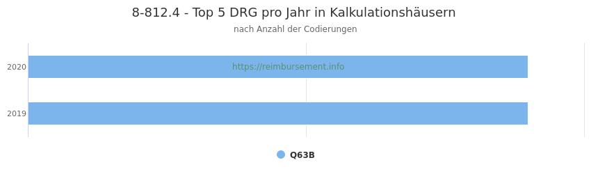 8-812.4 Verteilung und Anzahl der zuordnungsrelevanten Fallpauschalen (DRG) zur Prozedur (OPS Codes) pro Jahr, in Fällen der Kalkulationskrankenhäuser.