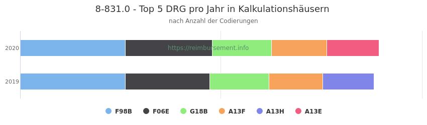 8-831.0 Verteilung und Anzahl der zuordnungsrelevanten Fallpauschalen (DRG) zur Prozedur (OPS Codes) pro Jahr, in Fällen der Kalkulationskrankenhäuser.