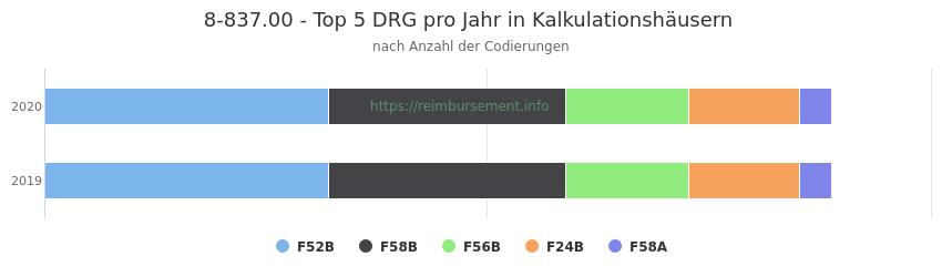 8-837.00 Verteilung und Anzahl der zuordnungsrelevanten Fallpauschalen (DRG) zur Prozedur (OPS Codes) pro Jahr, in Fällen der Kalkulationskrankenhäuser.