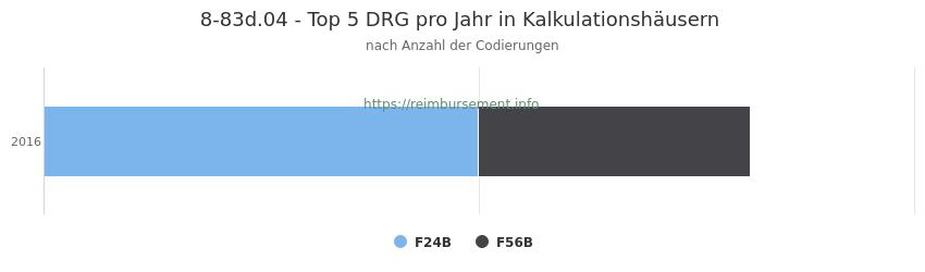 8-83d.04 Verteilung und Anzahl der zuordnungsrelevanten Fallpauschalen (DRG) zur Prozedur (OPS Codes) pro Jahr, in Fällen der Kalkulationskrankenhäuser.