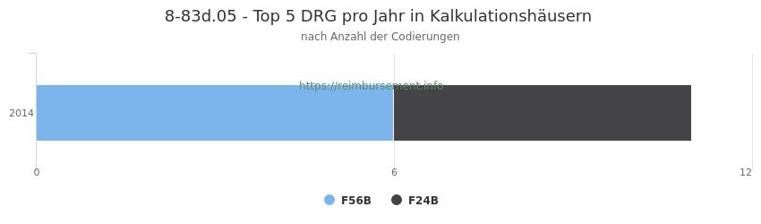 8-83d.05 Verteilung und Anzahl der zuordnungsrelevanten Fallpauschalen (DRG) zur Prozedur (OPS Codes) pro Jahr, in Fällen der Kalkulationskrankenhäuser.