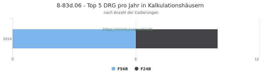 8-83d.06 Verteilung und Anzahl der zuordnungsrelevanten Fallpauschalen (DRG) zur Prozedur (OPS Codes) pro Jahr, in Fällen der Kalkulationskrankenhäuser.
