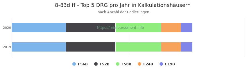 8-83d Verteilung und Anzahl der zuordnungsrelevanten Fallpauschalen (DRG) zur Prozedur (OPS Codes) pro Jahr, in Fällen der Kalkulationskrankenhäuser.