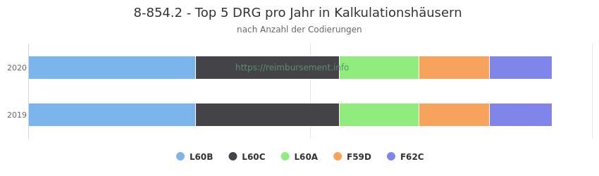 8-854.2 Verteilung und Anzahl der zuordnungsrelevanten Fallpauschalen (DRG) zur Prozedur (OPS Codes) pro Jahr, in Fällen der Kalkulationskrankenhäuser.