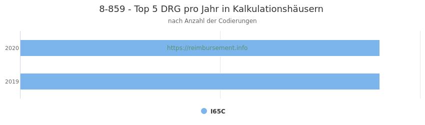 8-859 Verteilung und Anzahl der zuordnungsrelevanten Fallpauschalen (DRG) zur Prozedur (OPS Codes) pro Jahr, in Fällen der Kalkulationskrankenhäuser.