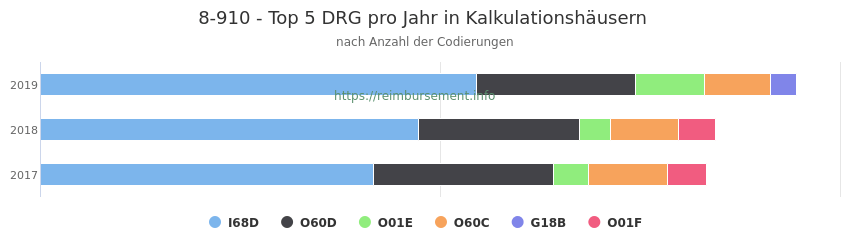 8-910 Verteilung und Anzahl der zuordnungsrelevanten Fallpauschalen (DRG) zur Prozedur (OPS Codes) pro Jahr, in Fällen der Kalkulationskrankenhäuser.