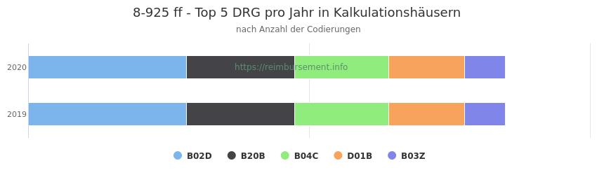 8-925 Verteilung und Anzahl der zuordnungsrelevanten Fallpauschalen (DRG) zur Prozedur (OPS Codes) pro Jahr, in Fällen der Kalkulationskrankenhäuser.