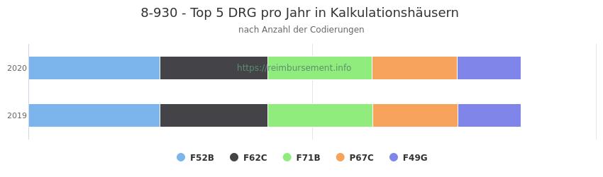 8-930 Verteilung und Anzahl der zuordnungsrelevanten Fallpauschalen (DRG) zur Prozedur (OPS Codes) pro Jahr, in Fällen der Kalkulationskrankenhäuser.