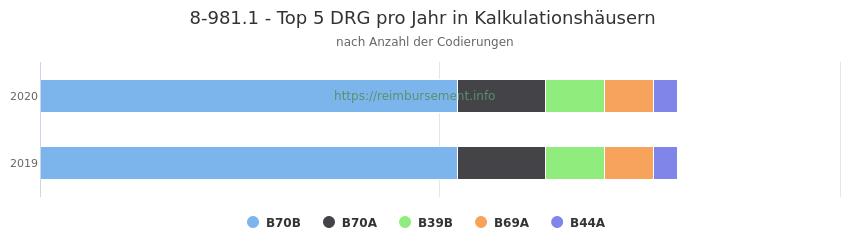 8-981.1 Verteilung und Anzahl der zuordnungsrelevanten Fallpauschalen (DRG) zur Prozedur (OPS Codes) pro Jahr, in Fällen der Kalkulationskrankenhäuser.