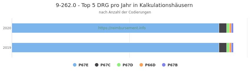 9-262.0 Verteilung und Anzahl der zuordnungsrelevanten Fallpauschalen (DRG) zur Prozedur (OPS Codes) pro Jahr, in Fällen der Kalkulationskrankenhäuser.
