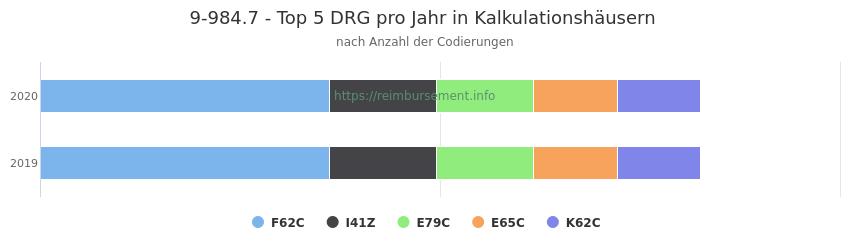 9-984.7 Verteilung und Anzahl der zuordnungsrelevanten Fallpauschalen (DRG) zur Prozedur (OPS Codes) pro Jahr, in Fällen der Kalkulationskrankenhäuser.