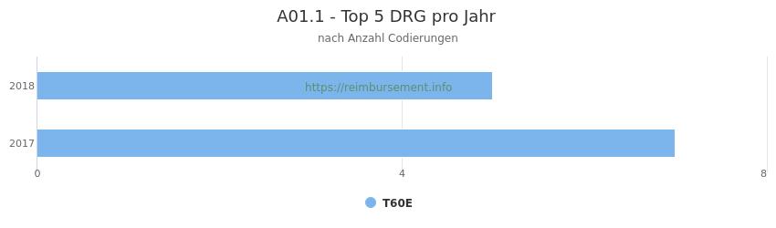 A01.1 Verteilung und Anzahl der zuordnungsrelevanten Fallpauschalen (DRG) zur Nebendiagnose (ICD-10 Codes) pro Jahr