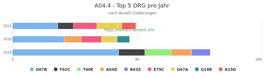 A04.4 Verteilung und Anzahl der zuordnungsrelevanten Fallpauschalen (DRG) zur Nebendiagnose (ICD-10 Codes) pro Jahr