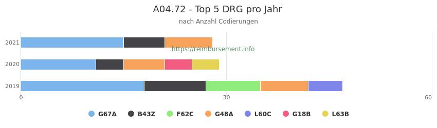 A04.72 Verteilung und Anzahl der zuordnungsrelevanten Fallpauschalen (DRG) zur Nebendiagnose (ICD-10 Codes) pro Jahr