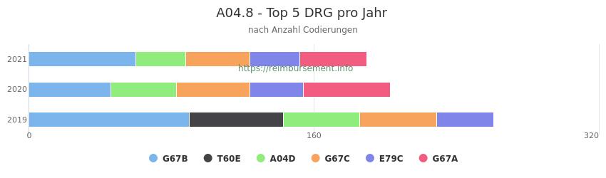A04.8 Verteilung und Anzahl der zuordnungsrelevanten Fallpauschalen (DRG) zur Nebendiagnose (ICD-10 Codes) pro Jahr