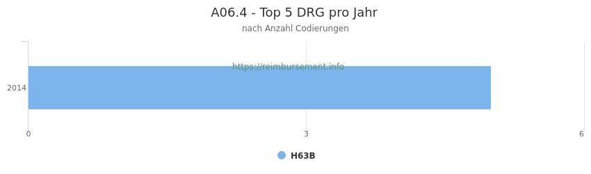 A06.4 Verteilung und Anzahl der zuordnungsrelevanten Fallpauschalen (DRG) zur Nebendiagnose (ICD-10 Codes) pro Jahr