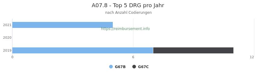 A07.8 Verteilung und Anzahl der zuordnungsrelevanten Fallpauschalen (DRG) zur Nebendiagnose (ICD-10 Codes) pro Jahr