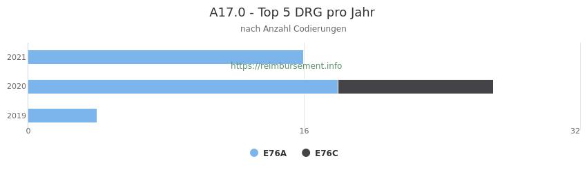 A17.0 Verteilung und Anzahl der zuordnungsrelevanten Fallpauschalen (DRG) zur Nebendiagnose (ICD-10 Codes) pro Jahr