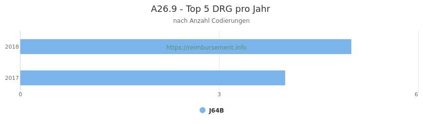A26.9 Verteilung und Anzahl der zuordnungsrelevanten Fallpauschalen (DRG) zur Nebendiagnose (ICD-10 Codes) pro Jahr