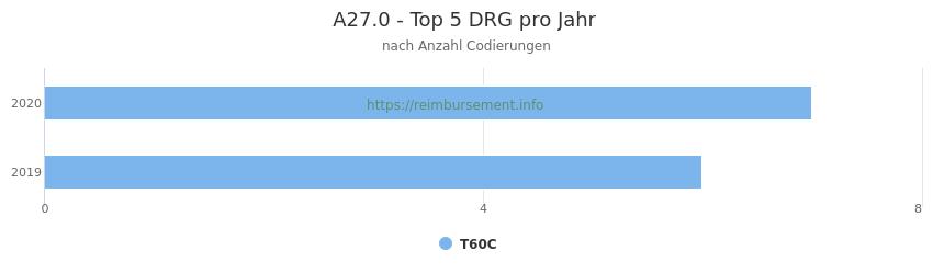 A27.0 Verteilung und Anzahl der zuordnungsrelevanten Fallpauschalen (DRG) zur Nebendiagnose (ICD-10 Codes) pro Jahr