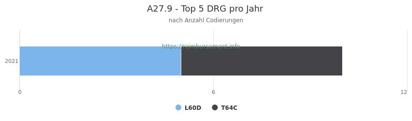 A27.9 Verteilung und Anzahl der zuordnungsrelevanten Fallpauschalen (DRG) zur Nebendiagnose (ICD-10 Codes) pro Jahr