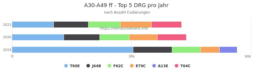 A30-A49 Verteilung und Anzahl der zuordnungsrelevanten Fallpauschalen (DRG) zur Nebendiagnose (ICD-10 Codes) pro Jahr