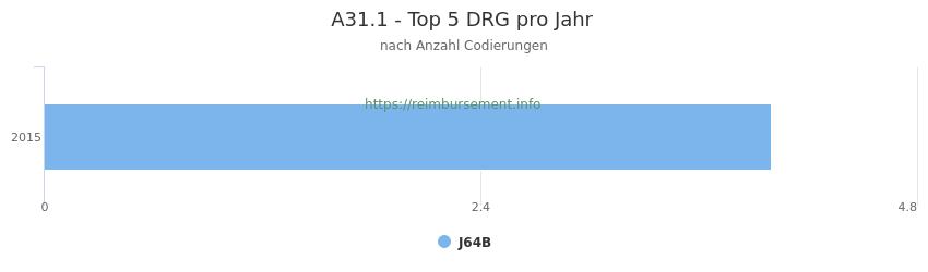 A31.1 Verteilung und Anzahl der zuordnungsrelevanten Fallpauschalen (DRG) zur Nebendiagnose (ICD-10 Codes) pro Jahr