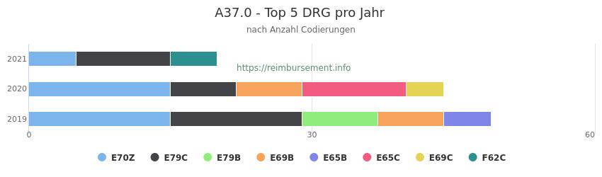 A37.0 Verteilung und Anzahl der zuordnungsrelevanten Fallpauschalen (DRG) zur Nebendiagnose (ICD-10 Codes) pro Jahr