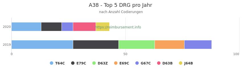 A38 Verteilung und Anzahl der zuordnungsrelevanten Fallpauschalen (DRG) zur Nebendiagnose (ICD-10 Codes) pro Jahr