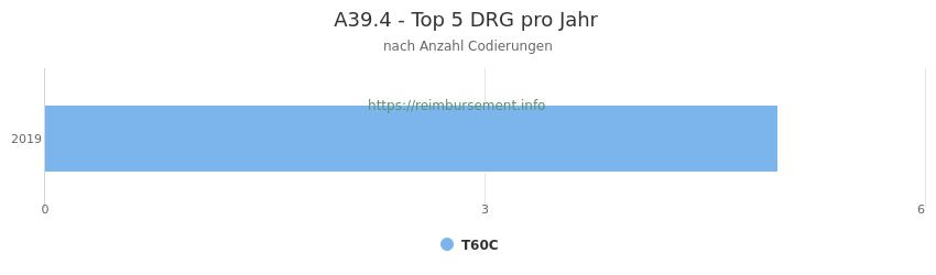 A39.4 Verteilung und Anzahl der zuordnungsrelevanten Fallpauschalen (DRG) zur Nebendiagnose (ICD-10 Codes) pro Jahr