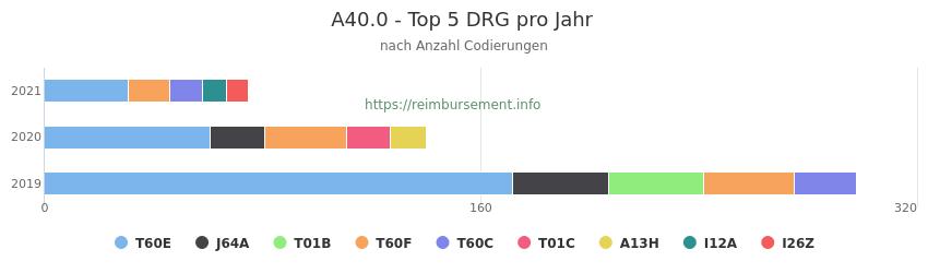 A40.0 Verteilung und Anzahl der zuordnungsrelevanten Fallpauschalen (DRG) zur Nebendiagnose (ICD-10 Codes) pro Jahr
