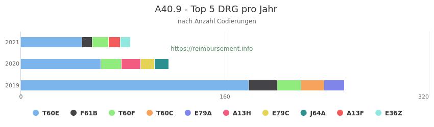 A40.9 Verteilung und Anzahl der zuordnungsrelevanten Fallpauschalen (DRG) zur Nebendiagnose (ICD-10 Codes) pro Jahr