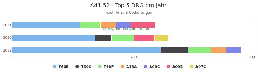 A41.52 Verteilung und Anzahl der zuordnungsrelevanten Fallpauschalen (DRG) zur Nebendiagnose (ICD-10 Codes) pro Jahr